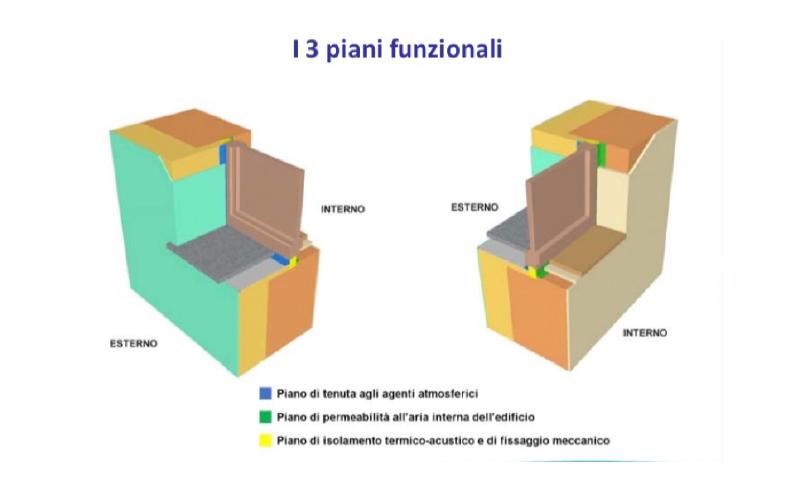 i-3-piani-funzionali